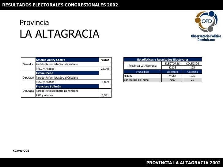 RESULTADOS ELECTORALES CONGRESIONALES 2002<br />ProvinciaLA ALTAGRACIA<br />Fuente: JCE<br />PROVINCIA LA ALTAGRACIA 2002<...