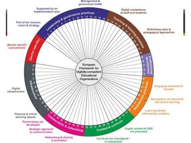 DigCompOrg  EU-level framework for self-assessing school's digital maturity  Developed by JRC Seville, validated in 2017...