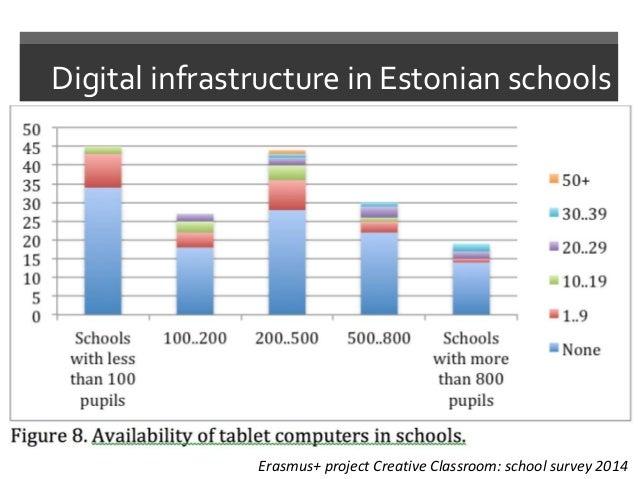 Digital infrastructure in Estonian schools Erasmus+ project Creative Classroom: school survey 2014