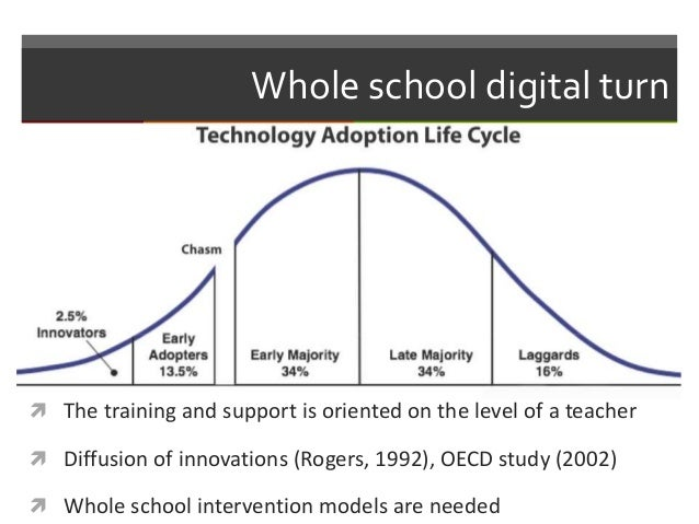 Whole school digital turn  The training and support is oriented on the level of a teacher  Diffusion of innovations (Rog...