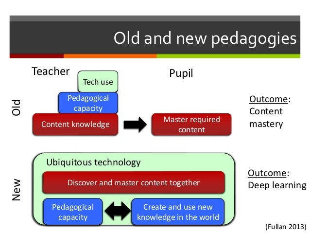Old and new pedagogies Tech use Pedagogical capacity Content knowledge Master required content Outcome: Content mastery Ol...