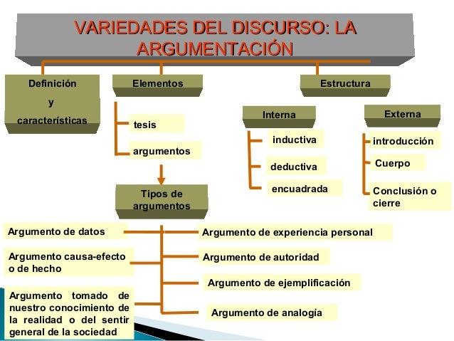VARIEDADES DEL DISCURSO: LAVARIEDADES DEL DISCURSO: LA ARGUMENTACIÓNARGUMENTACIÓN Definición y características Elementos E...