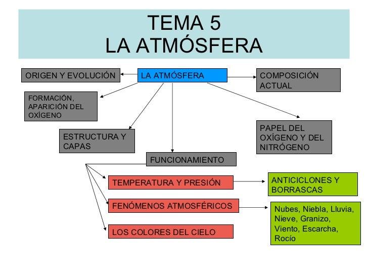 TEMA 5 LA ATMÓSFERA LA ATMÓSFERA COMPOSICIÓN ACTUAL ORIGEN Y EVOLUCIÓN FORMACIÓN, APARICIÓN DEL OXÍGENO ESTRUCTURA Y CAPAS...