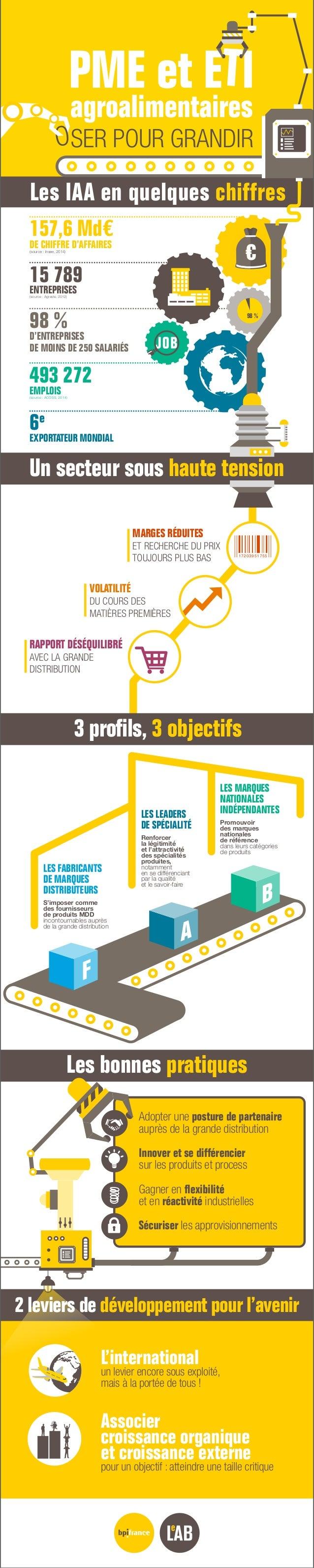 2 leviers de développement pour l'avenir 3 profils, 3 objectifs 15 789 ENTREPRISES(source : Agreste, 2012) 493 272 EMPLOIS...