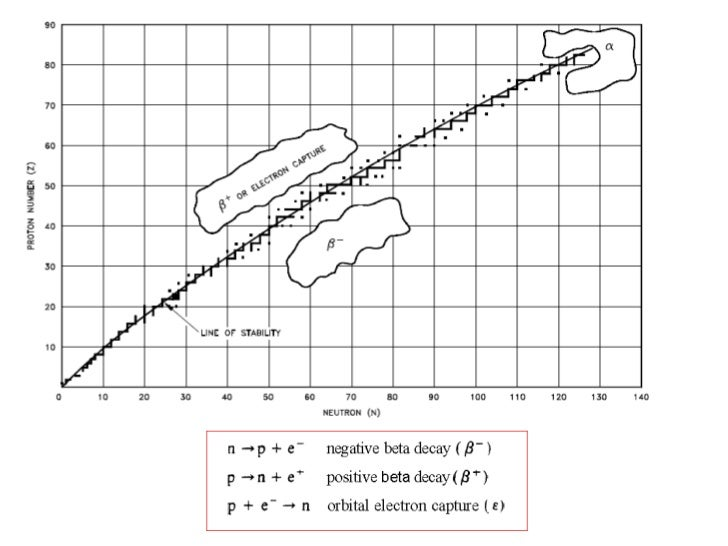 absorption of nuclear radiation lab 1 Lab section: name: experiment 12: nuclear radiation a third type of nuclear radiation absorption of γ radiation by lead 1.