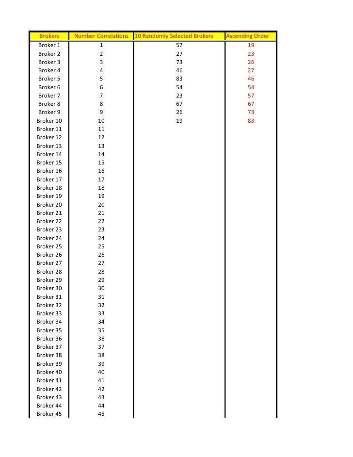 Brokers    Number Correlations 10 Randomly Selected Brokers   Ascending Order Broker 1            1                       ...