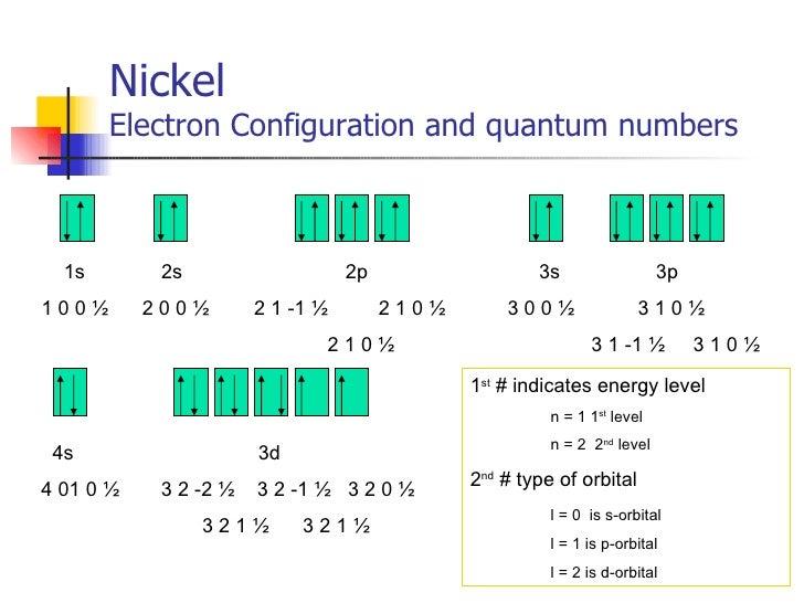 Lab 8 atomic structure