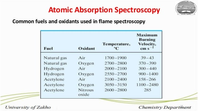 14 Common fuels and oxidants used in flame spectroscopy Atomic Absorption Spectroscopy