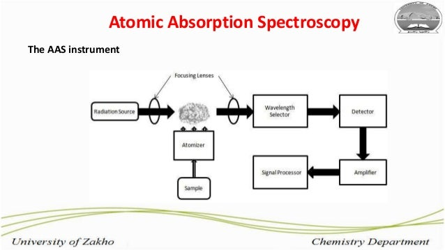 atomic spectroscopy The two principal forms of atomic spectroscopy are based on emission and absorption.