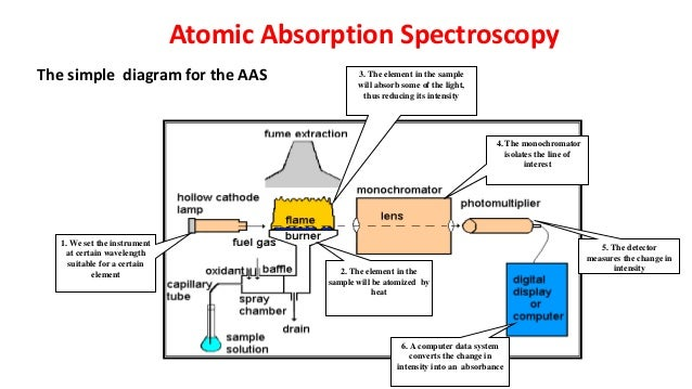 Flame atomic absorption spectroscopy atomic absorption spectroscopy 8 sciox Choice Image