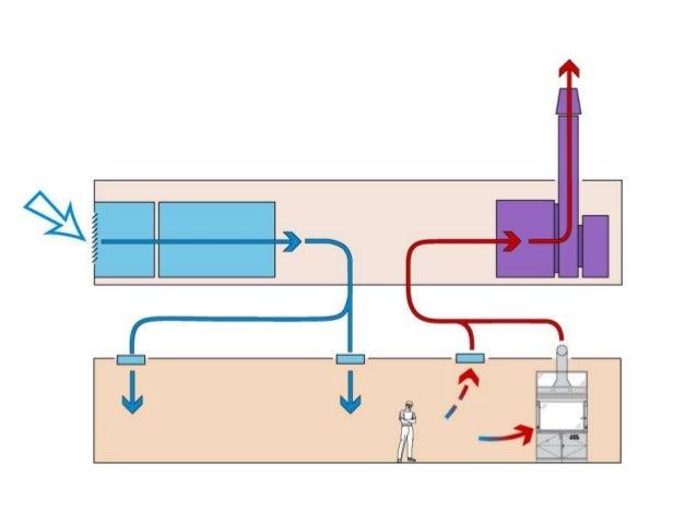 Lab air sequence