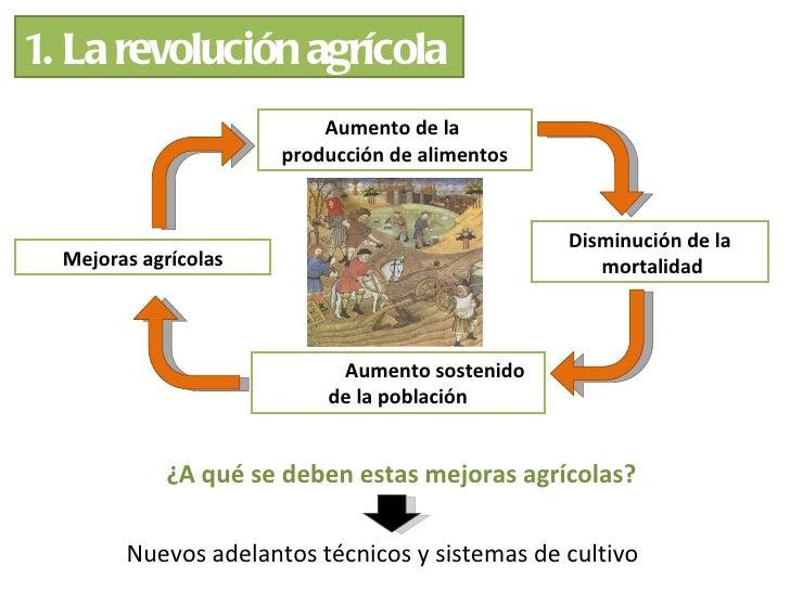 1. La revolución agrícola                          Aumento de la                      producción de alimentos             ...
