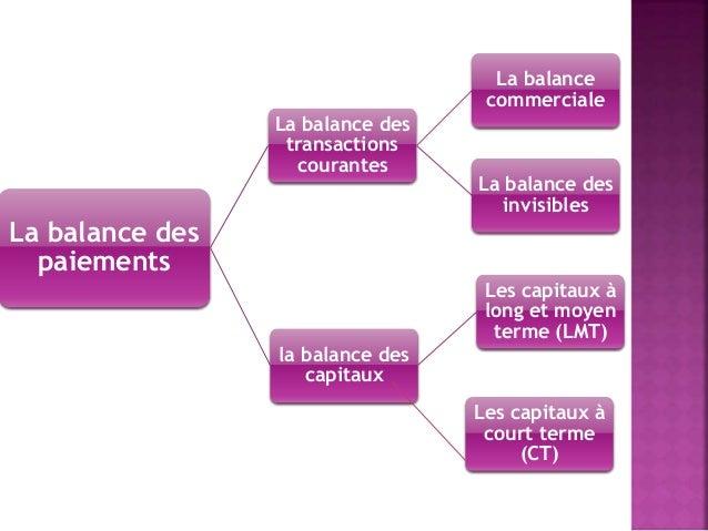 la balance de transactions courantes, la balance des capitaux et les indicateurs du commerce extérieur La balance de paiement