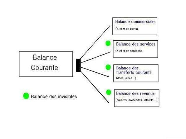 La balance des invisibles   solde des services : ce poste regroupe les échanges  de transport, voyages, services de commu...