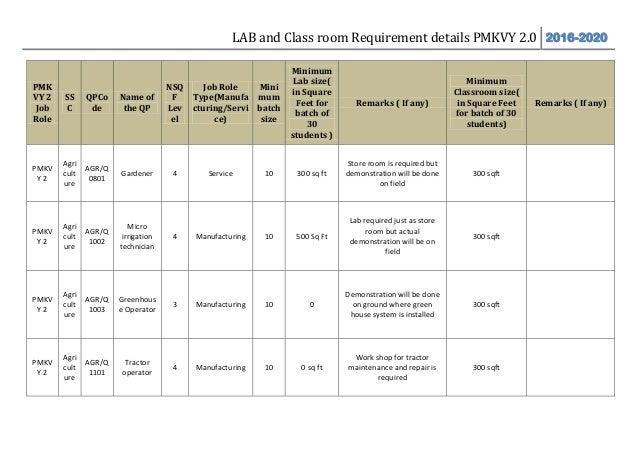 LAB and Class room Requirement details PMKVY 2.0 2016-2020 PMK VY 2 Job Role SS C QPCo de Name of the QP NSQ F Lev el Job ...
