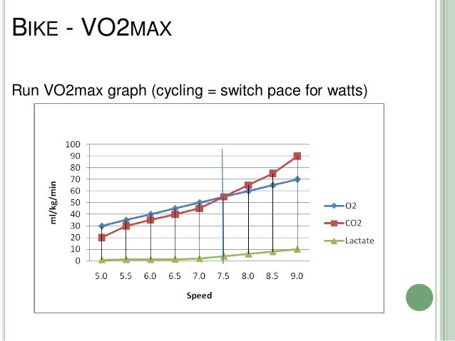 relationship between lactate threshold obla vo2 Vo2 max, or maximal oxygen consumption, refers to the maximum amount of  oxygen that an individual can utilize during intense or maximal exercise.