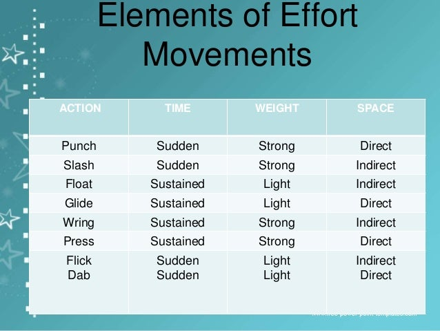 Elements Of Movement : Laban way