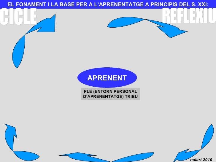EL FONAMENT I LA BASE PER A L'APRENENTATGE A PRINCIPIS DEL S. XXI: PLE (ENTORN PERSONAL D'APRENENTATGE) TRIBU APRENENT CIC...