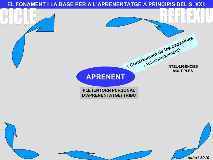 EL FONAMENT I LA BASE PER A L'APRENENTATGE A PRINCIPIS DEL S. XXI: 1. Coneixement de les capacitats (Autoconeixement) INTE...