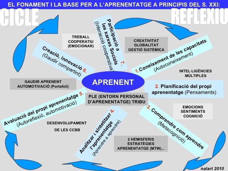 EL FONAMENT I LA BASE PER A L'APRENENTATGE A PRINCIPIS DEL S. XXI: 1. Coneixement de les capacitats (Autoconeixement) 2.  ...