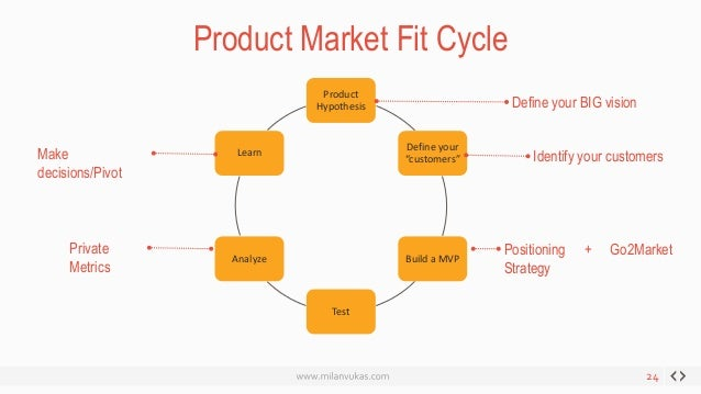 how to get a product to market