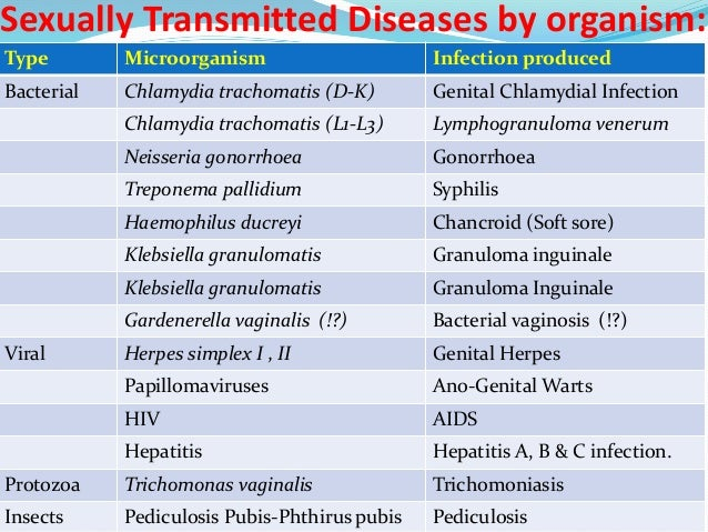 List 4 sexually transmitted infections pictures