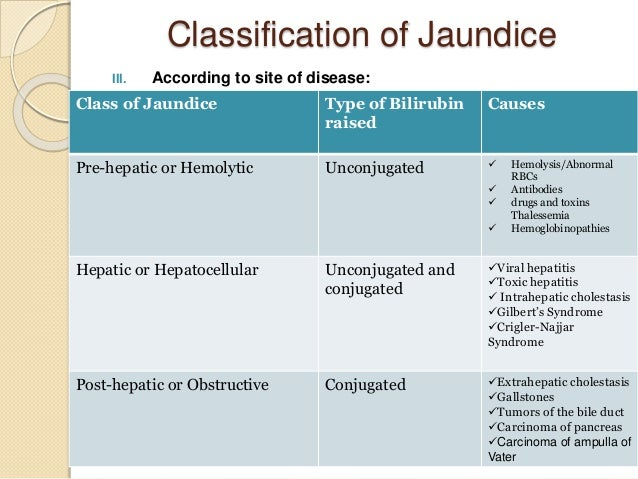 Laboratory Diagnosis of Jaundice