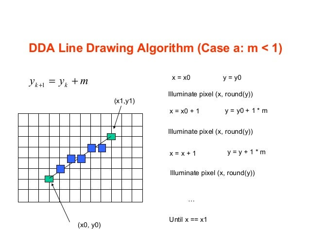 Digital Differential Analyzer Line Drawing Algorithm In Java : Lab lecture line algo