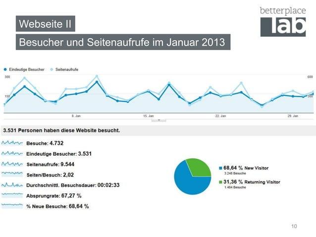 Webseite IIBesucher und Seitenaufrufe im Januar 2013                                            10