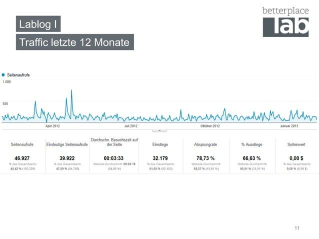 Lablog ITraffic letzte 12 Monate                           11