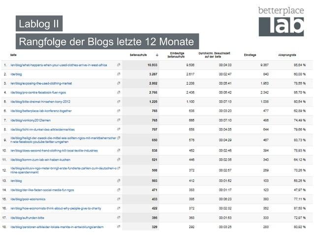 Lablog IIRangfolge der Blogs letzte 12 Monate                                       12