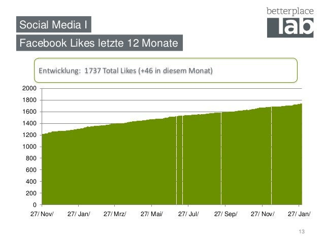 Social Media IFacebook Likes letzte 12 Monate       Entwicklung: 1737 Total Likes (+46 in diesem Monat)2000180016001400120...