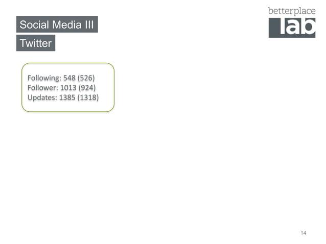 Social Media IIITwitter Following: 548 (526) Follower: 1013 (924) Updates: 1385 (1318)                        14