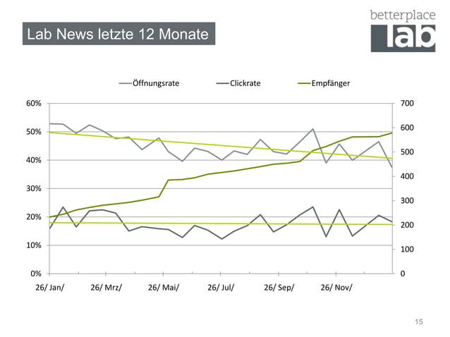 Lab News letzte 12 Monate                       Öffnungsrate         Clickrate              Empfänger60%                  ...