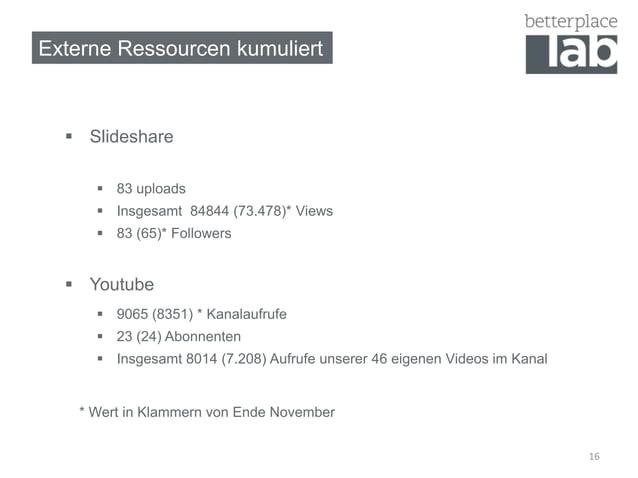 Externe Ressourcen kumuliert   Slideshare       83 uploads       Insgesamt 84844 (73.478)* Views       83 (65)* Follow...