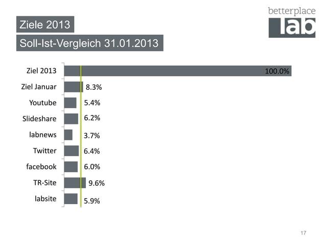 Ziele 2013Soll-Ist-Vergleich 31.01.2013 Ziel 2013                      100.0%Ziel Januar   8.3%  Youtube     5.4%Slideshar...