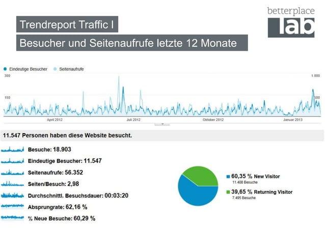 Trendreport Traffic IBesucher und Seitenaufrufe letzte 12 Monate