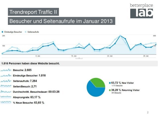 Trendreport Traffic IIBesucher und Seitenaufrufe im Januar 2013                                            2