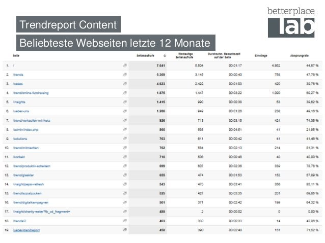 Trendreport ContentBeliebteste Webseiten letzte 12 Monate                                         3
