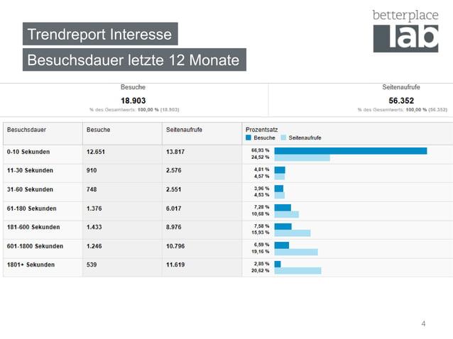 Trendreport InteresseBesuchsdauer letzte 12 Monate                                4