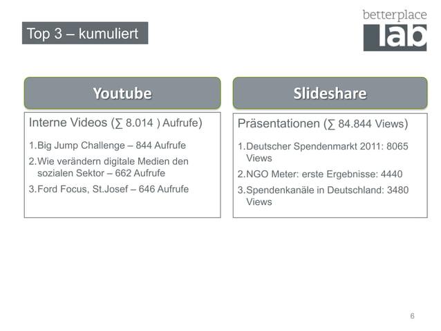 Top 3 – kumuliert              Youtube                             SlideshareInterne Videos (∑ 8.014 ) Aufrufe)     Präsen...