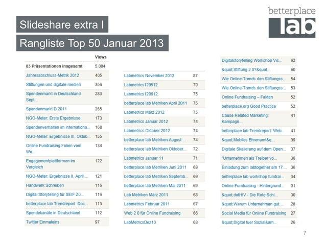 Slideshare extra IRangliste Top 50 Januar 2013                               7