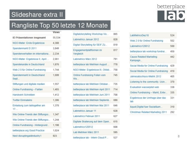 Slideshare extra IIRangliste Top 50 letzte 12 Monate                                    8
