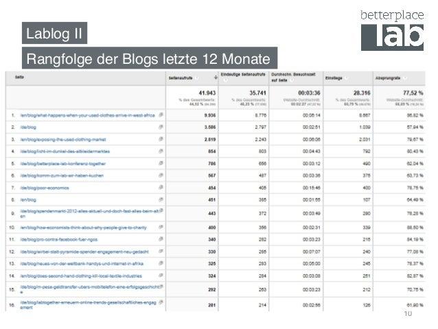 Lablog II! 10 Rangfolge der Blogs letzte 12 Monate!