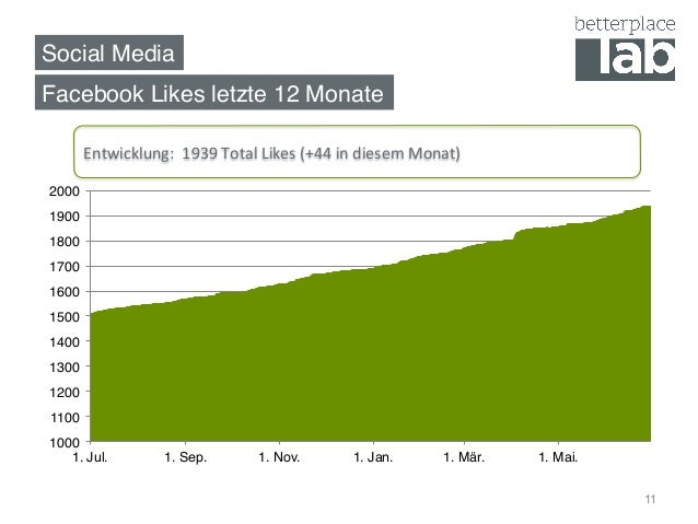 Social Media! 11 Facebook Likes letzte 12 Monate! Entwicklung:    1939  Total  Likes  (+44  in  diesem  Mo...