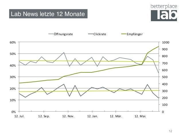 Lab News letzte 12 Monate! 12 0   100   200   300   400   500   600   700   800   900   1000   0%  ...