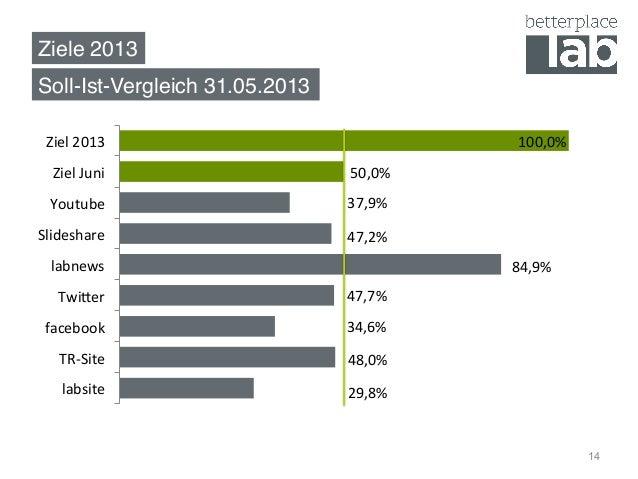 Ziele 2013! Soll-Ist-Vergleich 31.05.2013! 14 29,8%   48,0%   34,6%   47,7%   84,9%   47,2%   37,9%   50,0%...