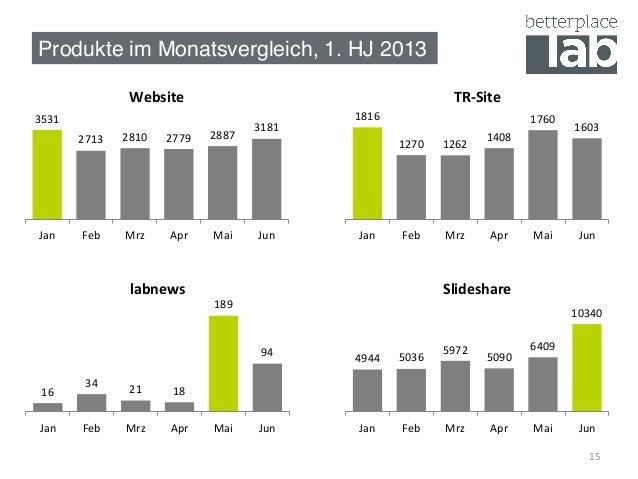 15   Produkte im Monatsvergleich, 1. HJ 2013! 3531   2713   2810   2779   2887   3181   Jan   Feb   Mrz...