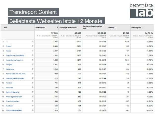 Trendreport Content! Beliebteste Webseiten letzte 12 Monate! 4