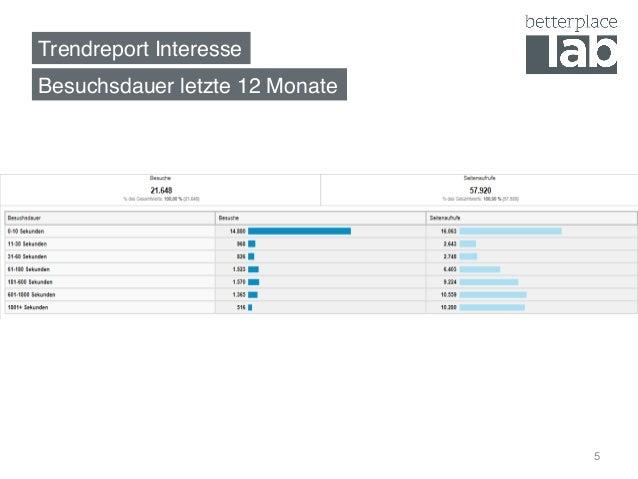 Trendreport Interesse! Besuchsdauer letzte 12 Monate! 5
